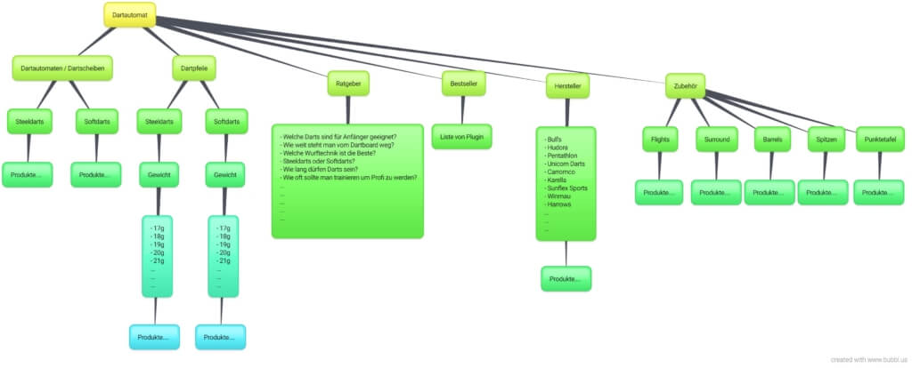 Mind Map Beispiel - Dartautomat