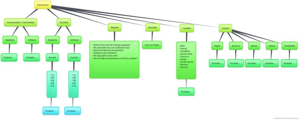Mind Map Beispiel - Dartautomat